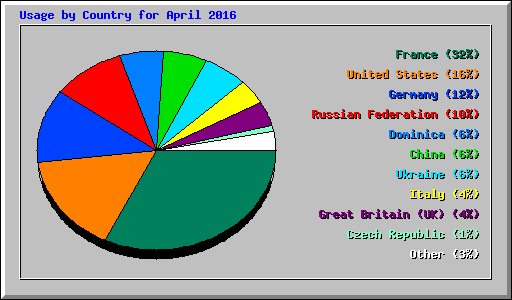 Usage by Country for April 2016