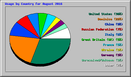 Usage by Country for August 2016