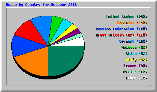 Usage by Country for October 2016