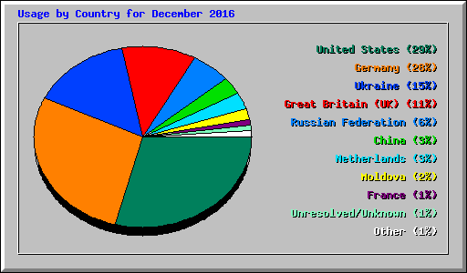 Usage by Country for December 2016