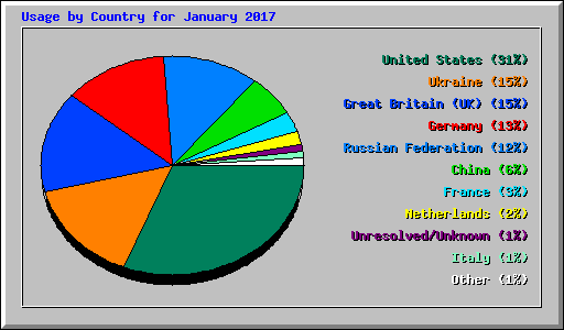 Usage by Country for January 2017