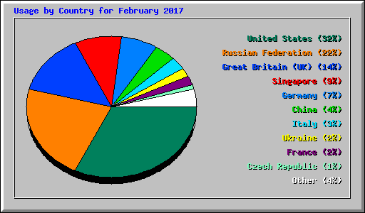 Usage by Country for February 2017