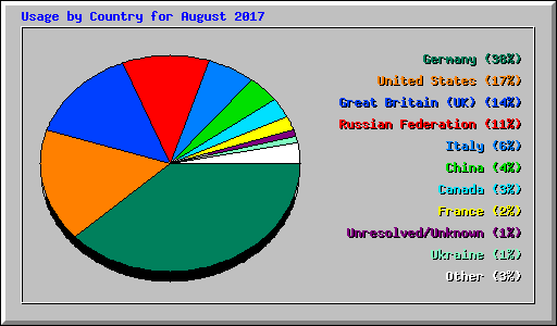 Usage by Country for August 2017