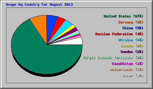Usage by Country for August 2013